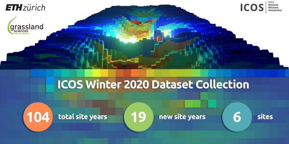 Data sharing: ICOS Winter 2020 Dataset
